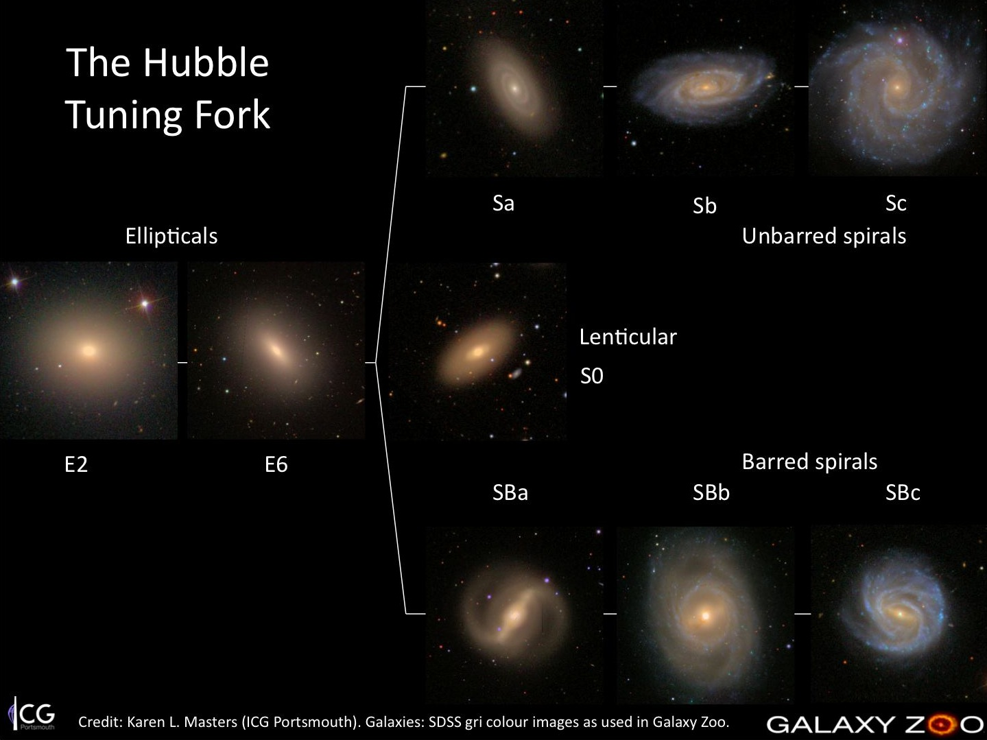 hubble galaxy classification tuning fork with cards - photo #1