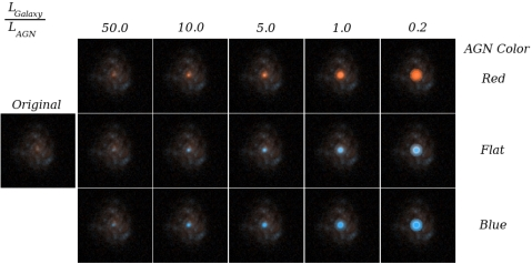 Each galaxy was made into 15 different simulated AGN using 3 colors and 5 luminosity ratios.