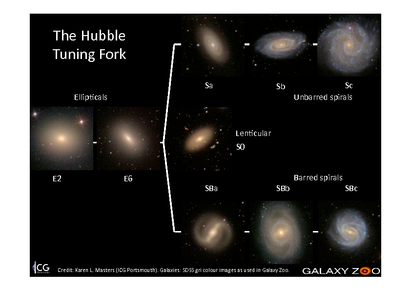 """Galaxy Zoo Hubble"""
