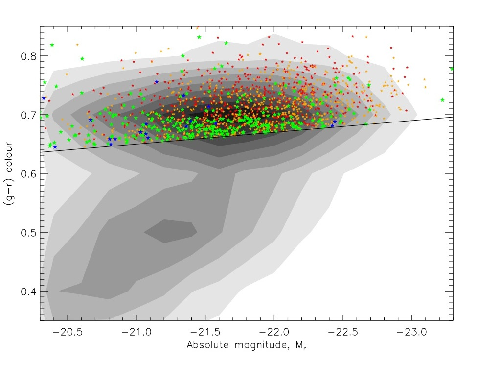 My Favourite Colour Magnitude Diagram Galaxy Zoo