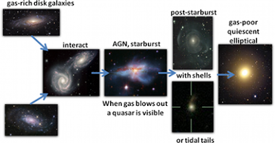 galaxy evolution and quenching