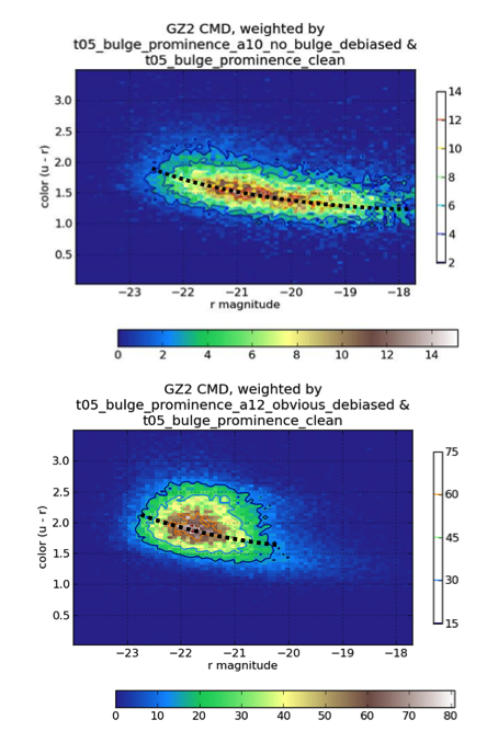 Color-magnitude diagram for disk galaxies in Galaxy Zoo 2, split by the relative size of the central bulge. Galaxies that appear to have no central bulge (top) have very different colors and luminosity than those with dominant bulges (bottom).