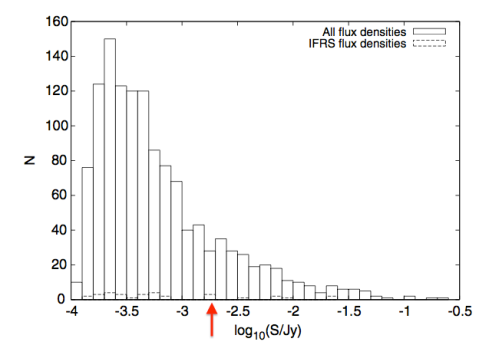 The brightnesses (measured in radio) of galaxies in ATLAS-SWIRE. From Middelberg et al. (2008).