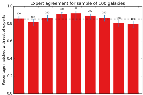 Result of the science team classification of a small sample of 100 RGZ galaxies. The height of the bar represents how well a particular science team member agreed with the others. As a group, the results show very good consistency overall, near 90%. Using the results from this sample, we can apply similar calibrations to the tens of thousands of galaxies that RGZ citizen scientists are helping us with.