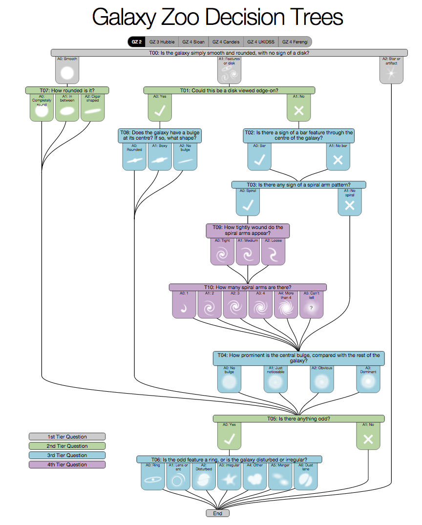 Visualization Of The Decision Tree For Galaxy Zoo 2 (GZ2), By C.  Decision Chart Template