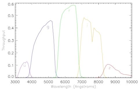 SDSS Filters