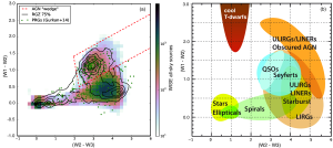 (a) WISE colour-colour diagram showing approximately 100,000 WISE all-sky sources (colourmap), 4614 RGZ sources (black contours), and powerful radio galaxies (green points).  (b) WISE colour-colour diagram dhowing the locations of various classes of astrophysical objects from Wright et al. (2010).