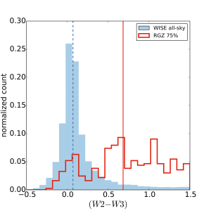 Distribution of (W2 - W3) infrared colours for objects near the region identified as elliptical galaxies (W1 - W2) < 0.5.  Solid and dashed vertical lines show the  median colours of the all-sky and RGZ sources.  While sources randomly selected from the WISE all-sky sample peak near (W2 - W3) = 0, our current RGZ sample shows a large population with significantly redder colours - possibly from star-forming galaxies and/or ellipticals with enhanced dust.