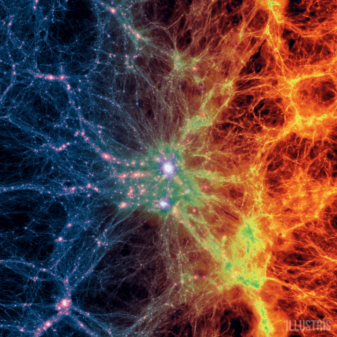 A large-scale projection through the Illustris volume at redshift z=0, centered on a massive cluster. The left side of the image shows the density of dark matter, while the right side shows the density of the gas in cosmic baryons.