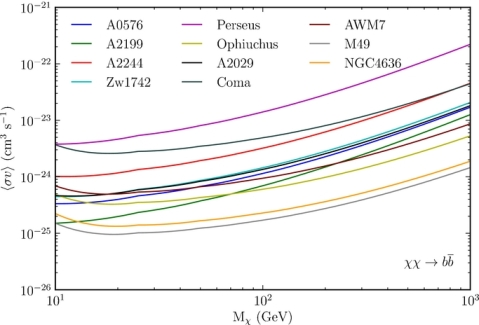 Limits on dark matter annihilation cross sections as a function of the particle's mass. Each curve is an upper limit based on radio observations of a galaxy cluster (from Storm et al. 2013).