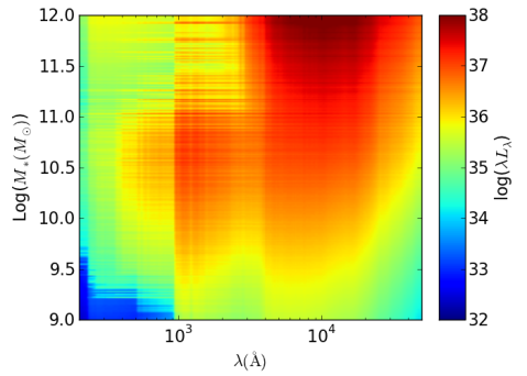 A plot of the synthetic spectra for galaxies in the Illustris simulation; each thin horizontal line is the spectrum of an individual galaxy. The most massive galaxies are at the top, while the lowest mass galaxies are at the bottom. Wavelength increases from left to right, or going from bluer to redder colors. The lack of sharp features in this plot (which uses the BC03 model adopted by the Galaxy Zoo images) are a result of excluding the nebular line emission.
