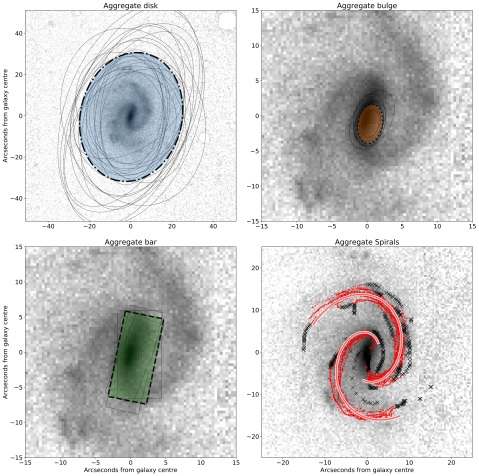Four panel plots showing the clusterd and consensus components for an example galaxy. There is a small amount of scatter in each component, but the clustering has reliably found a good result.