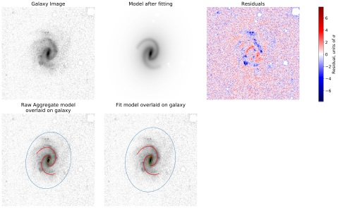 Five panel plot showing an image of the example galaxy, the fitted model (which matches the real galaxy very well), the difference between the galaxy and model (which is small), and how the consensus components from clustering have changed during fitting (they do not change very much)